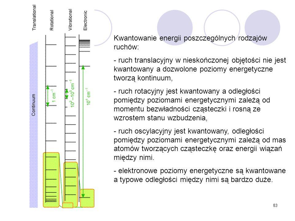Kwantowanie energii poszczególnych rodzajów ruchów: