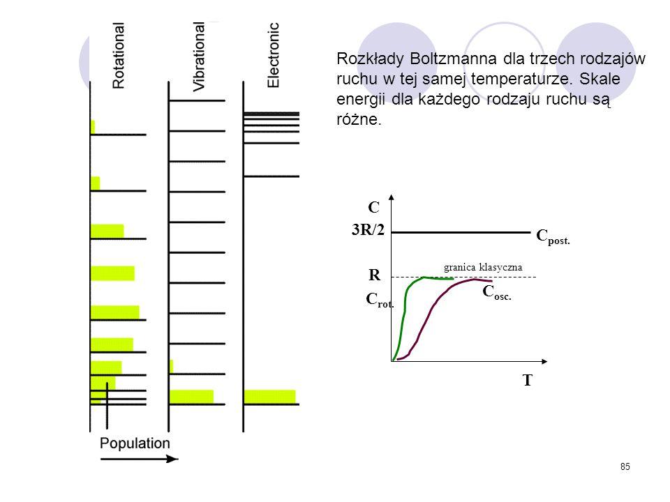 Rozkłady Boltzmanna dla trzech rodzajów ruchu w tej samej temperaturze