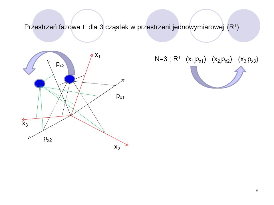 Przestrzeń fazowa  dla 3 cząstek w przestrzeni jednowymiarowej (R1)