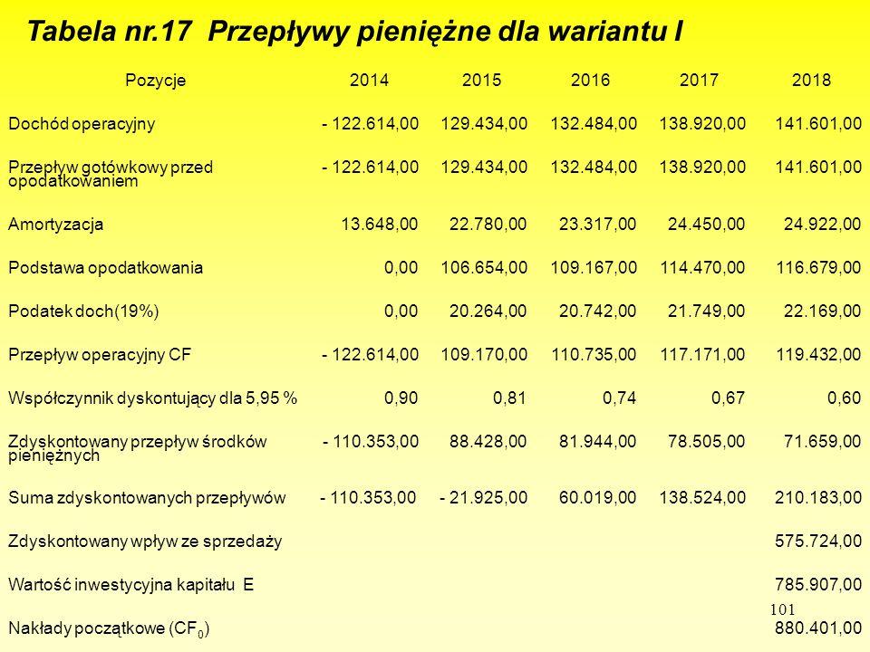 Tabela nr.17 Przepływy pieniężne dla wariantu I