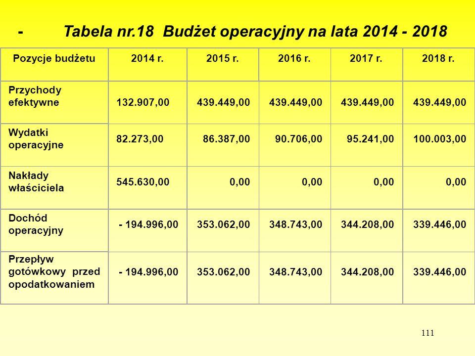 - Tabela nr.18 Budżet operacyjny na lata 2014 - 2018
