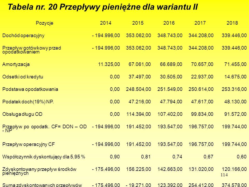 Tabela nr. 20 Przepływy pieniężne dla wariantu II