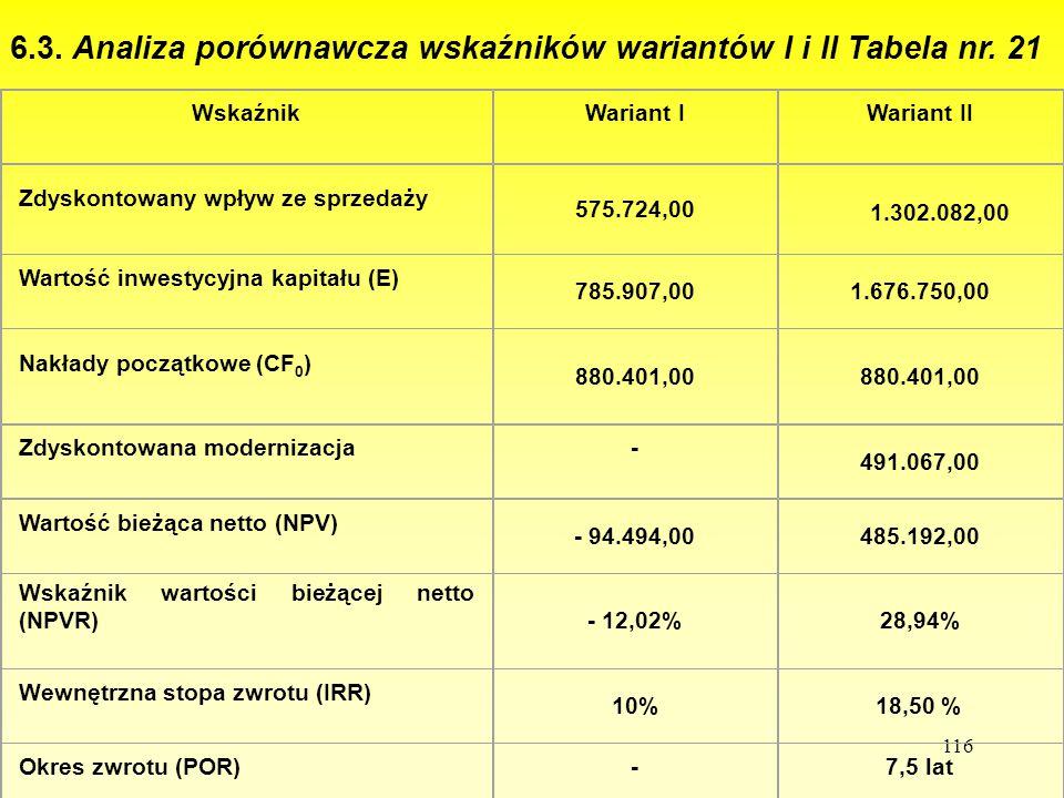 6.3. Analiza porównawcza wskaźników wariantów I i II Tabela nr. 21