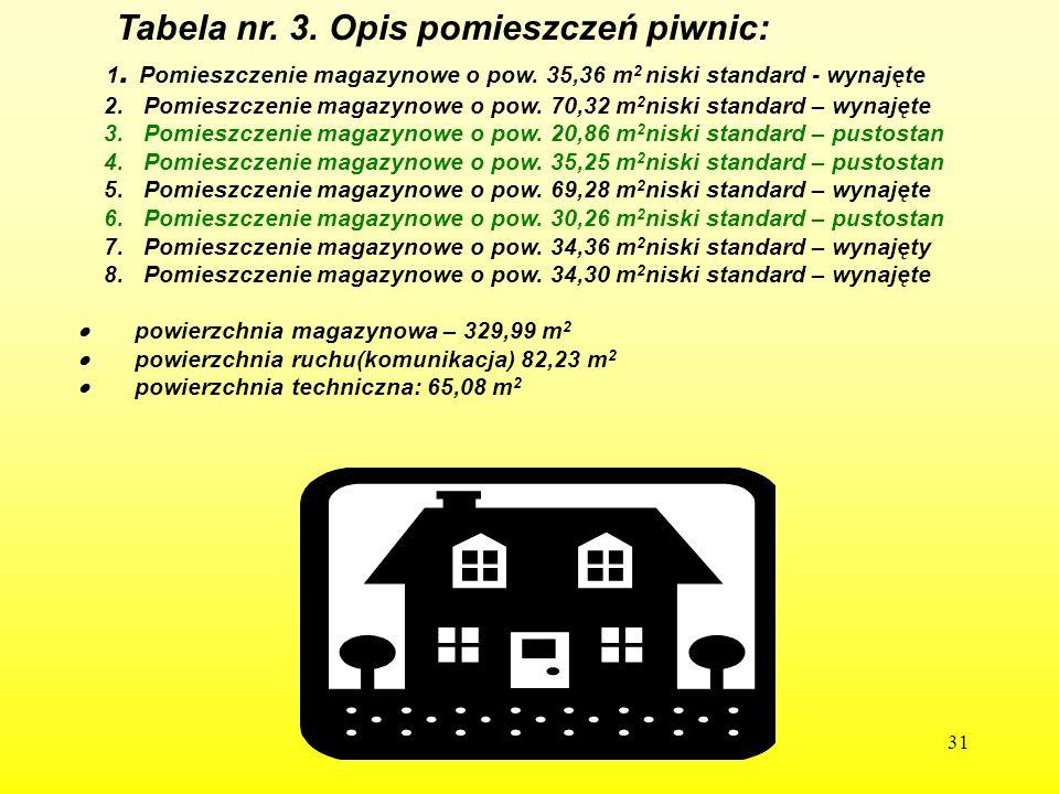 Tabela nr. 3. Opis pomieszczeń piwnic: