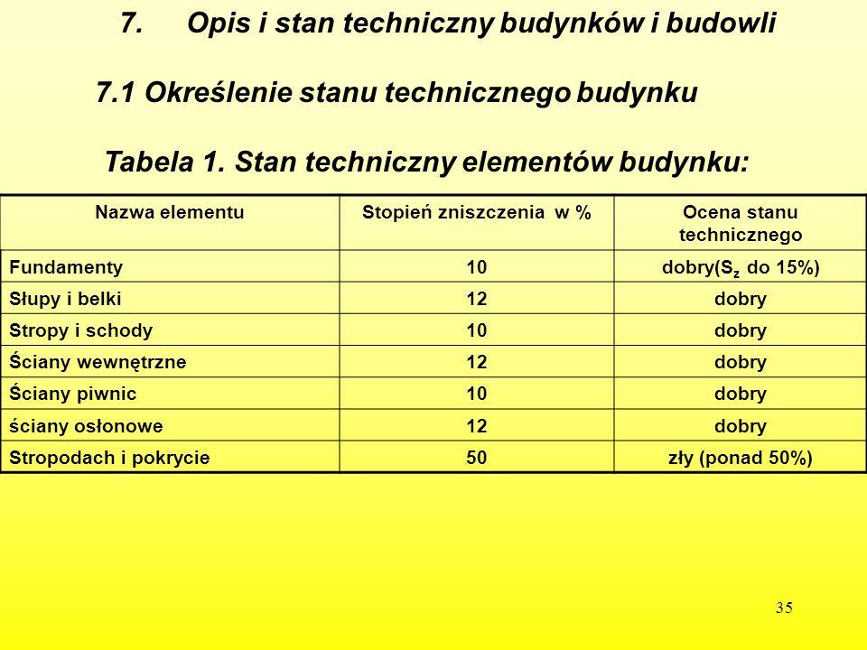 Stopień zniszczenia w % Ocena stanu technicznego