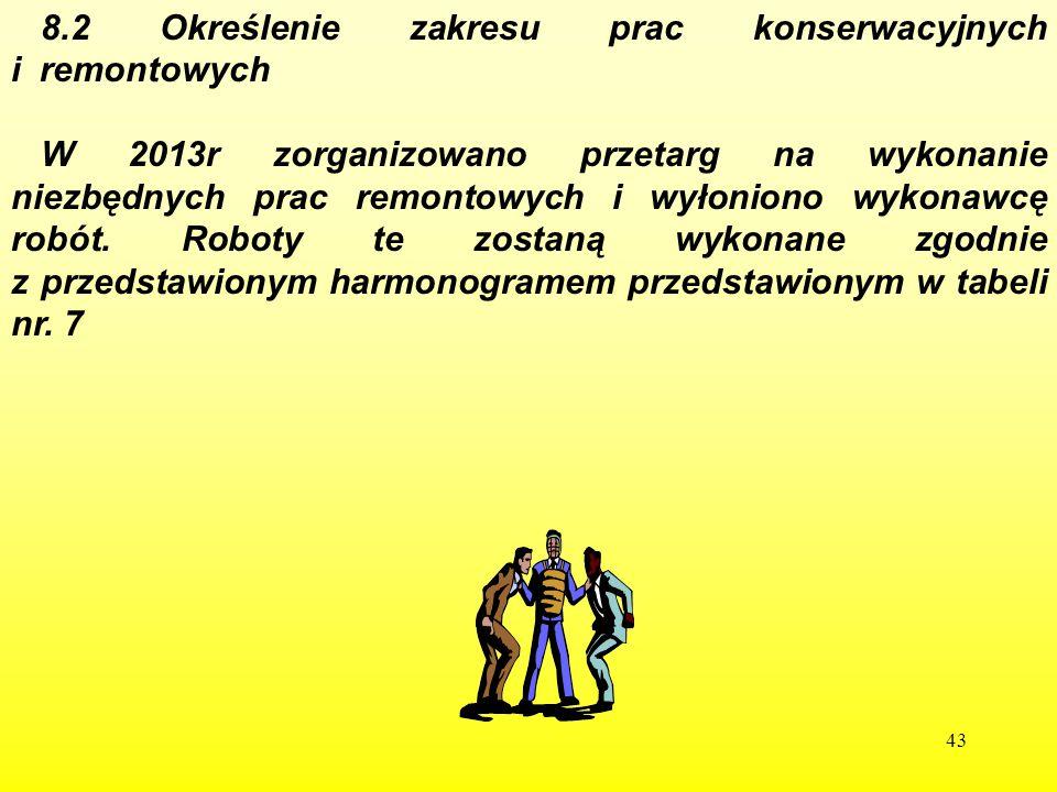8.2 Określenie zakresu prac konserwacyjnych i remontowych