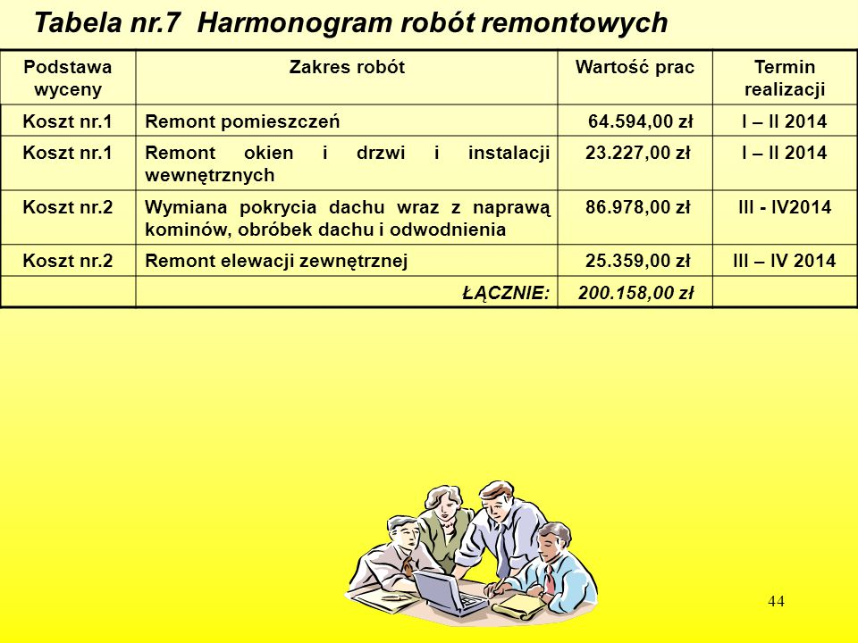 Tabela nr.7 Harmonogram robót remontowych