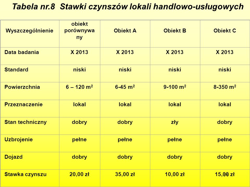 Tabela nr.8 Stawki czynszów lokali handlowo-usługowych