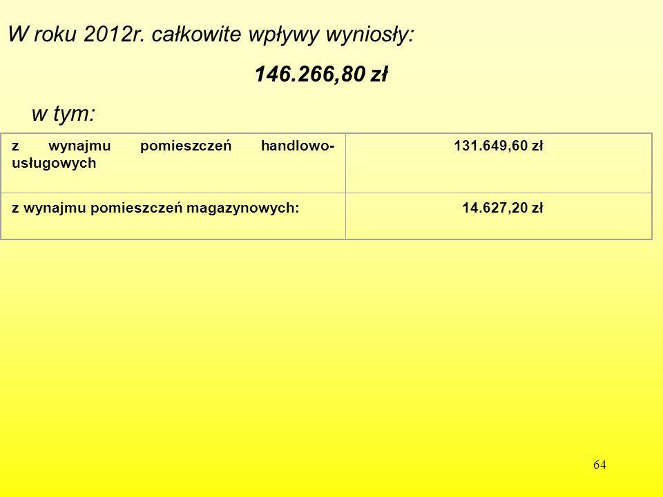 W roku 2012r. całkowite wpływy wyniosły: 146.266,80 zł w tym: