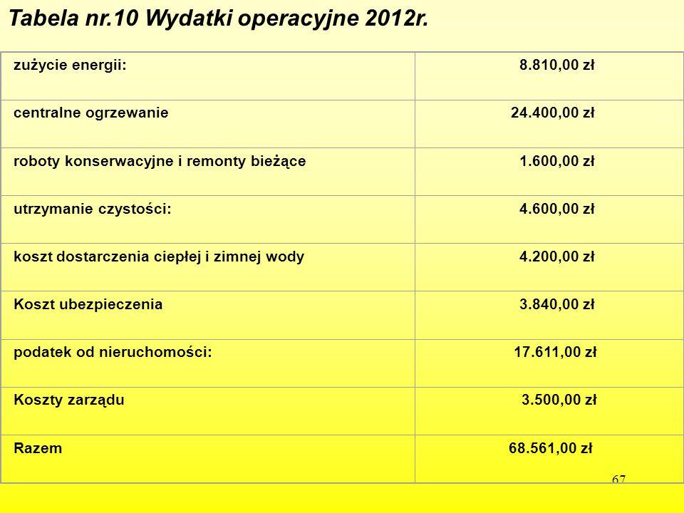 Tabela nr.10 Wydatki operacyjne 2012r.