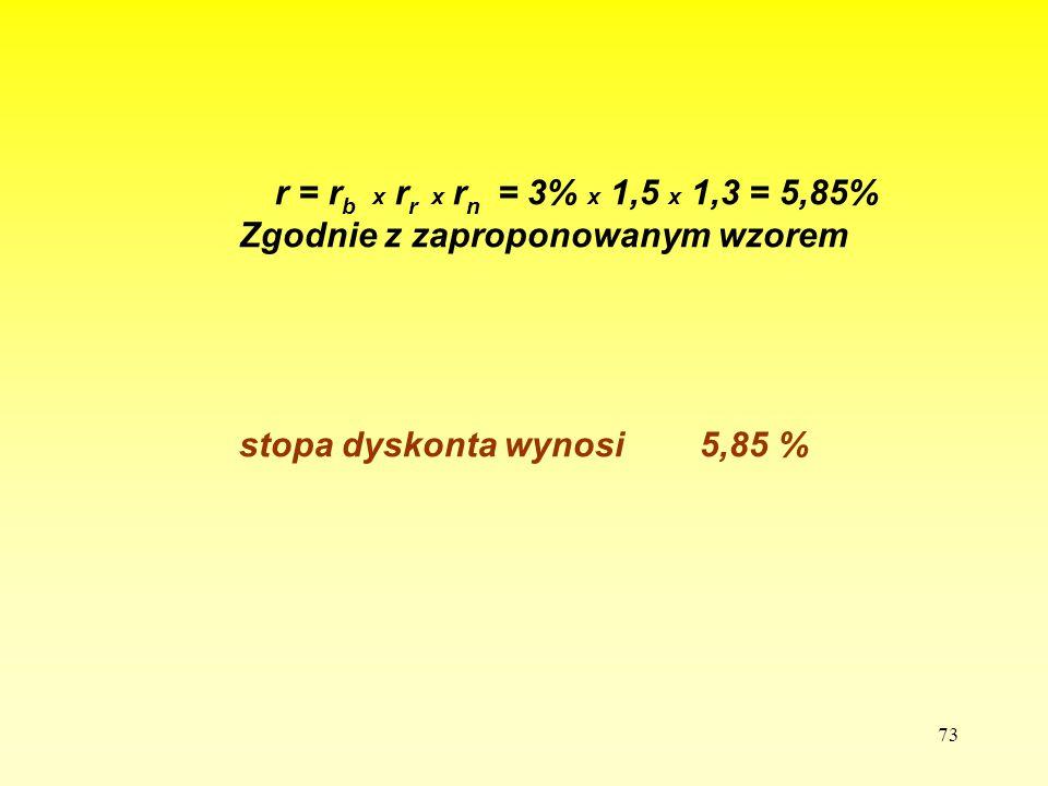 Zgodnie z zaproponowanym wzorem stopa dyskonta wynosi 5,85 %