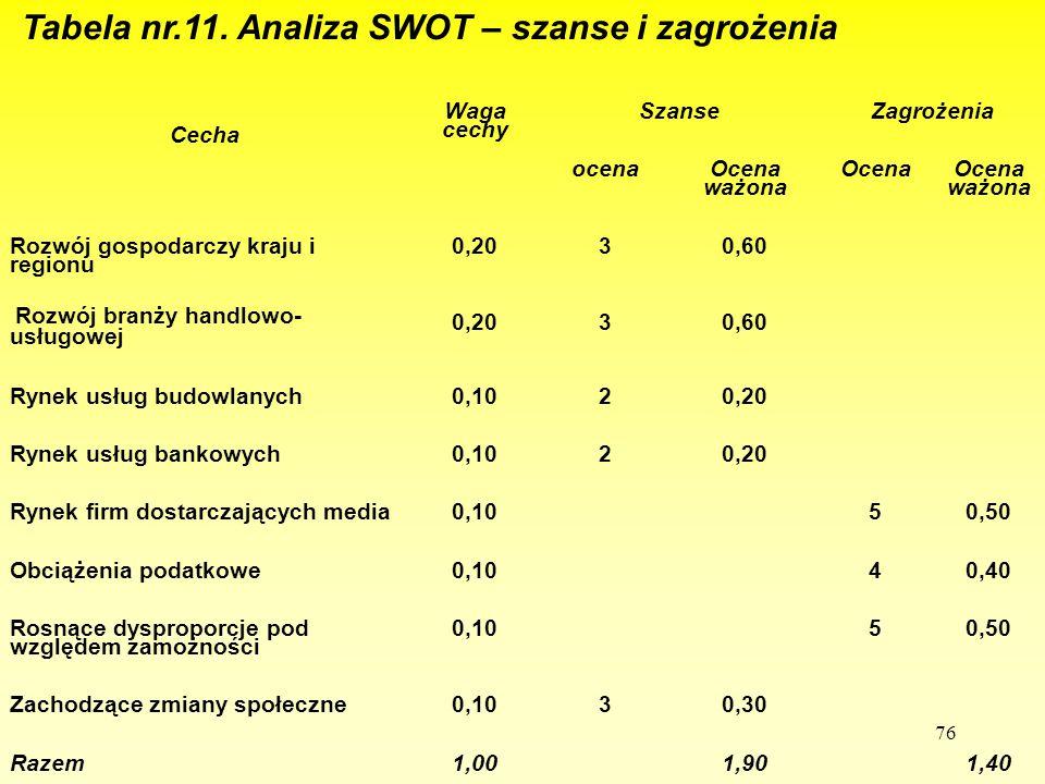 Tabela nr.11. Analiza SWOT – szanse i zagrożenia