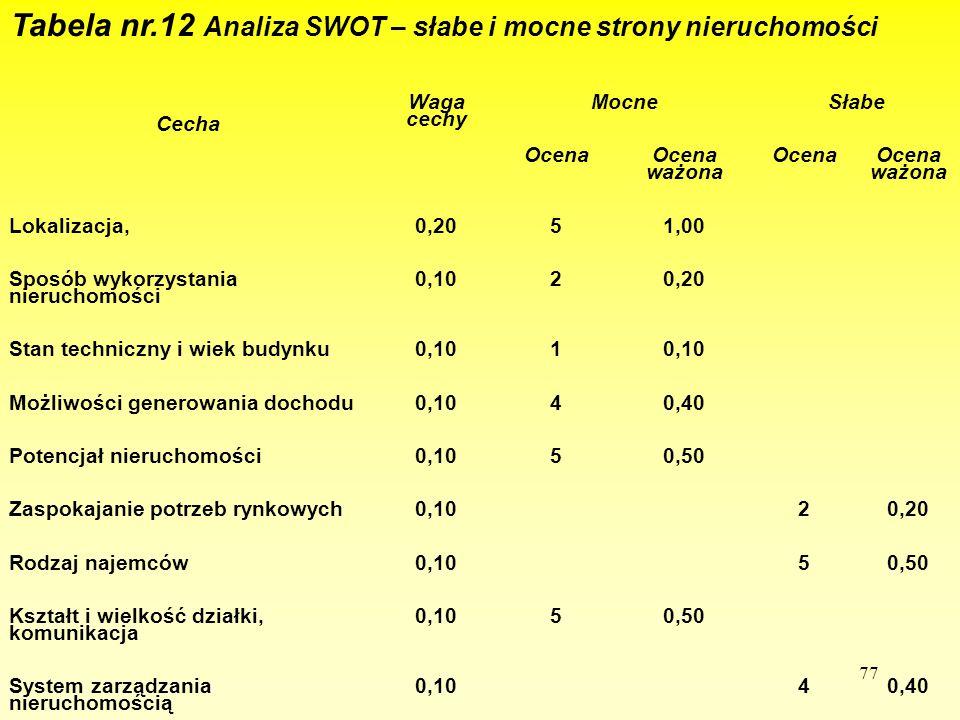 Tabela nr.12 Analiza SWOT – słabe i mocne strony nieruchomości