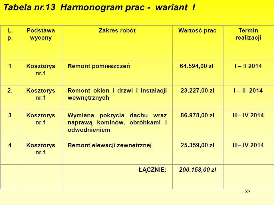 Tabela nr.13 Harmonogram prac - wariant I