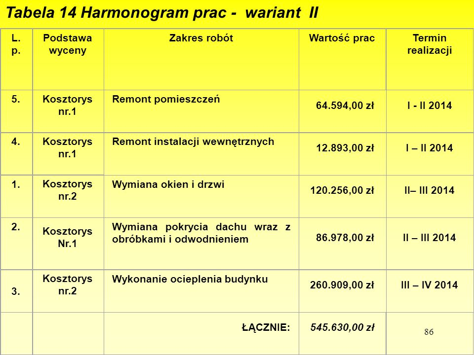 Tabela 14 Harmonogram prac - wariant II