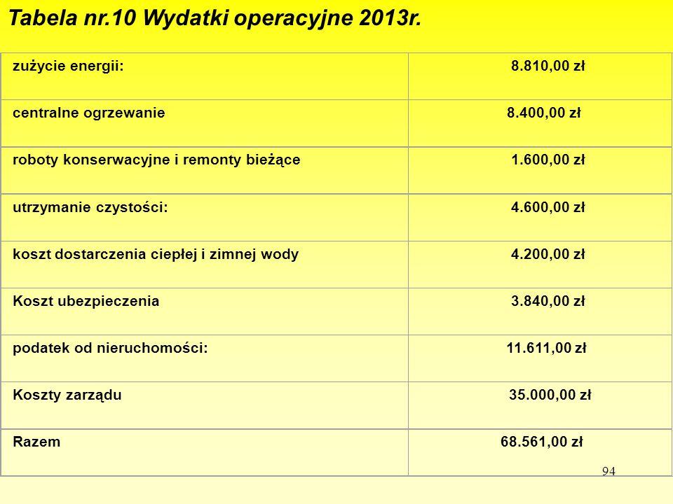 Tabela nr.10 Wydatki operacyjne 2013r.