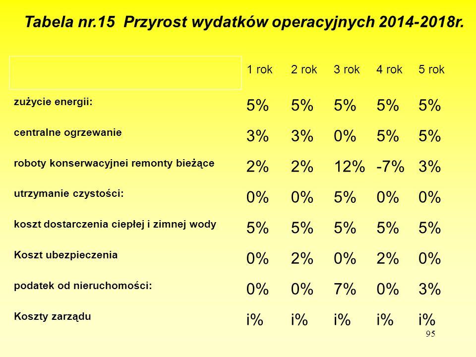 Tabela nr.15 Przyrost wydatków operacyjnych 2014-2018r.