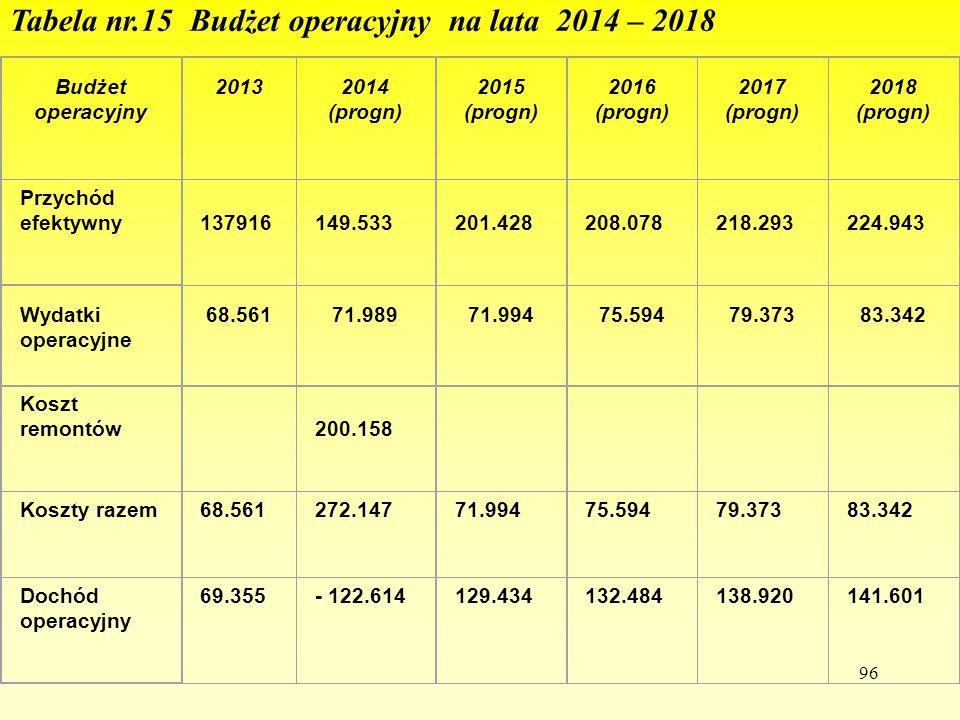eTabela nr.15 Budżet operacyjny na lata 2014 – 2018