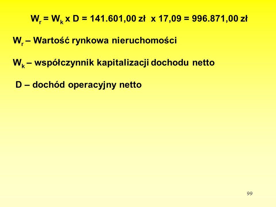 Wr = Wk x D = 141.601,00 zł x 17,09 = 996.871,00 zł Wr – Wartość rynkowa nieruchomości. Wk – współczynnik kapitalizacji dochodu netto.