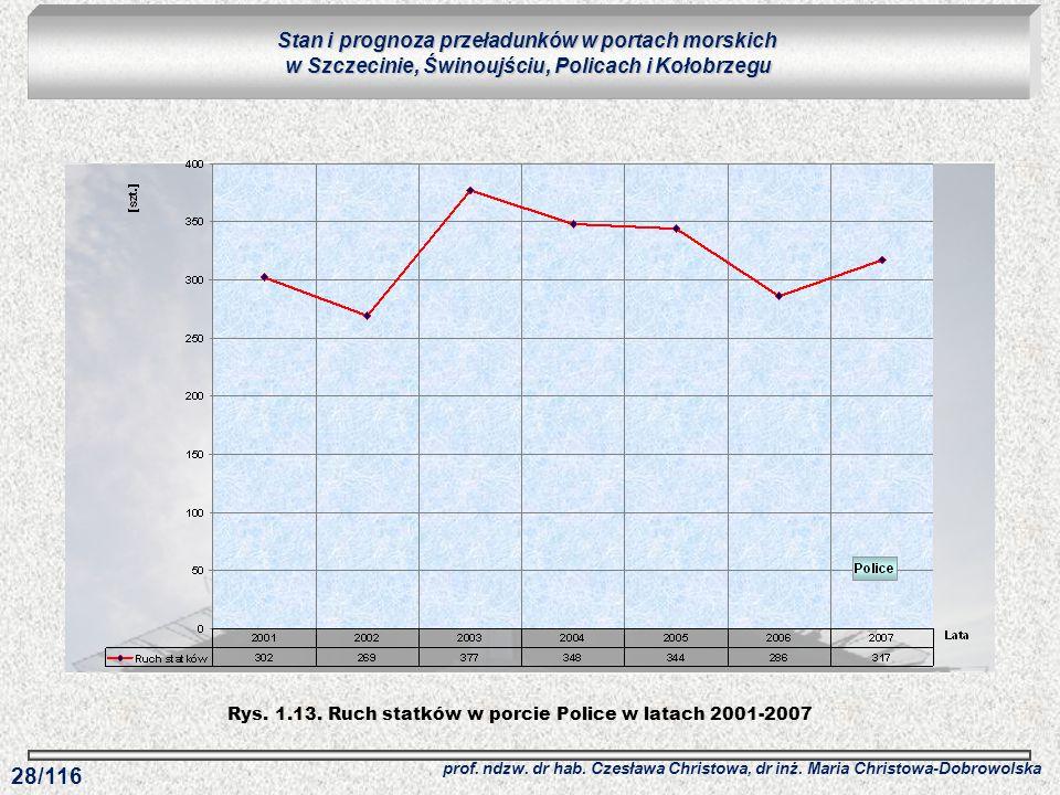 Rys. 1.13. Ruch statków w porcie Police w latach 2001-2007
