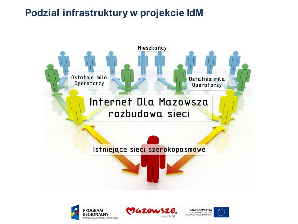 Podział infrastruktury w projekcie IdM
