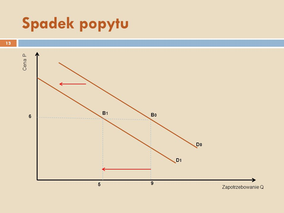 Spadek popytu Cena P B1 6 B0 D0 D1 5 9 Zapotrzebowanie Q
