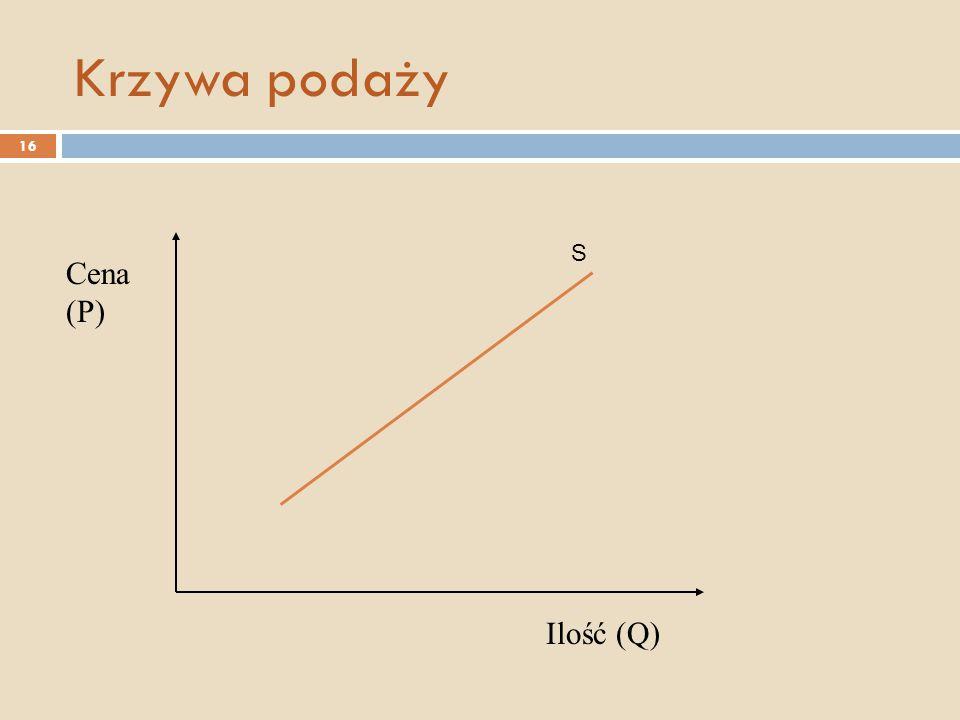 Krzywa podaży Cena (P) Ilość (Q) S