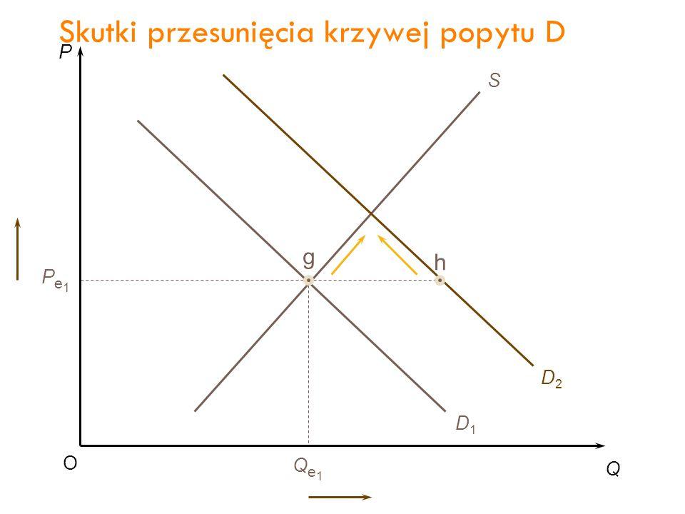 Skutki przesunięcia krzywej popytu D
