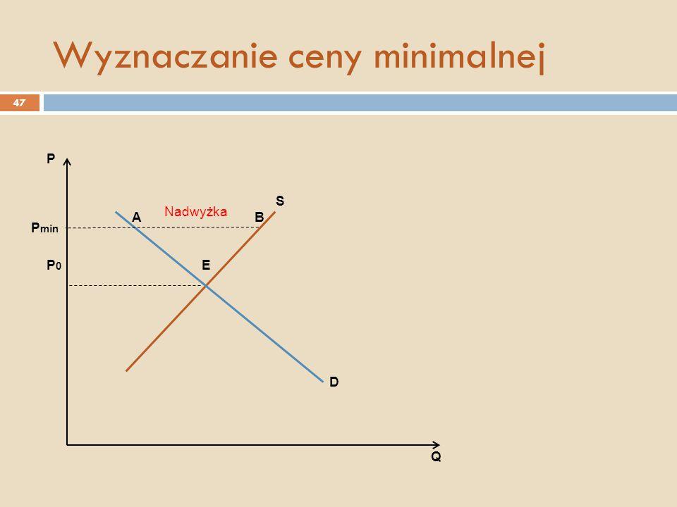 Wyznaczanie ceny minimalnej