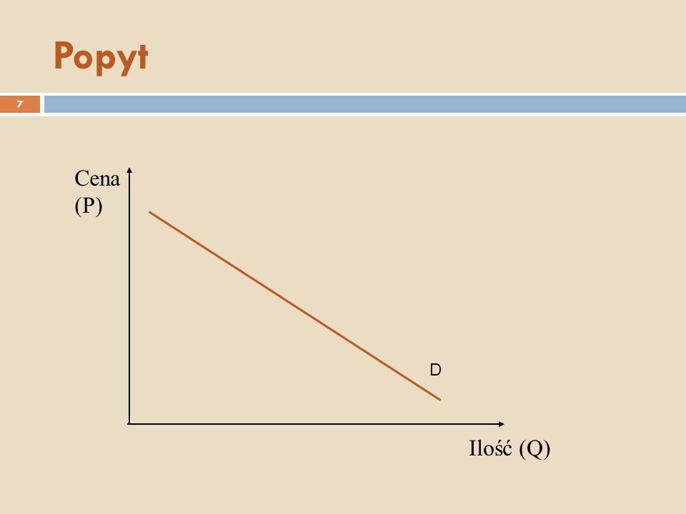 Popyt Cena (P) D Ilość (Q)