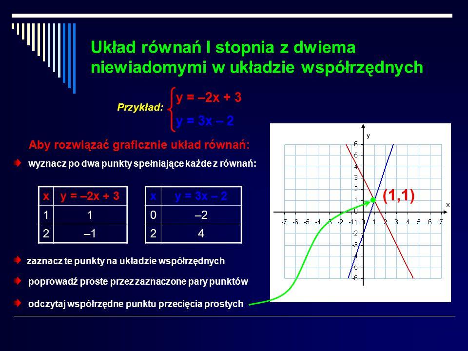 Układ równań I stopnia z dwiema niewiadomymi w układzie współrzędnych