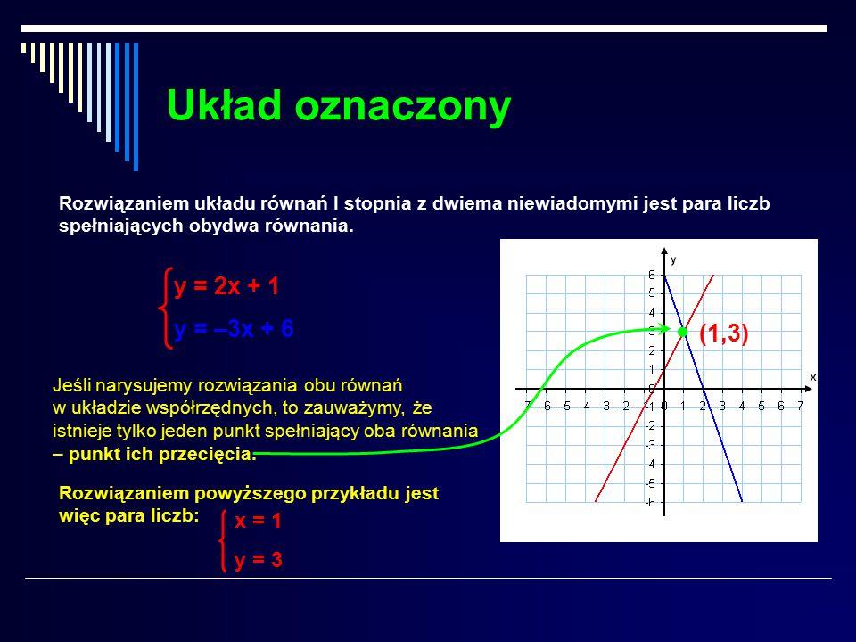 Układ oznaczony  y = 2x + 1 y = –3x + 6 (1,3) x = 1 y = 3