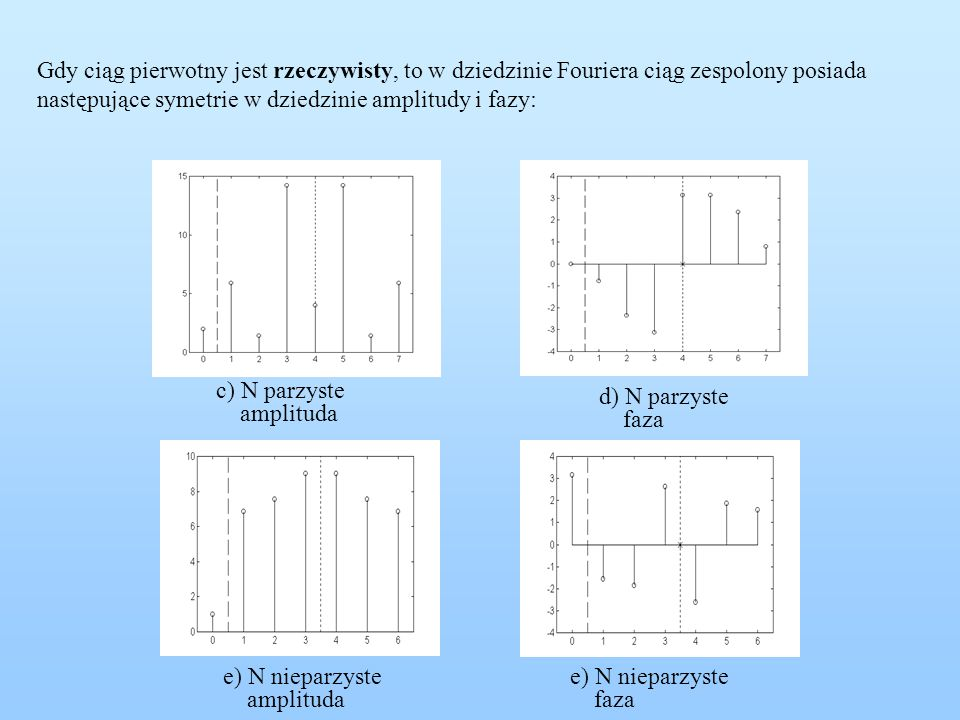 Gdy ciąg pierwotny jest rzeczywisty, to w dziedzinie Fouriera ciąg zespolony posiada następujące symetrie w dziedzinie amplitudy i fazy: