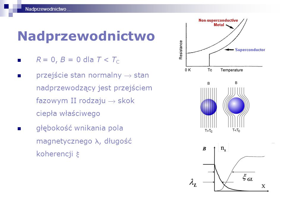 Nadprzewodnictwo R = 0, B = 0 dla T < TC