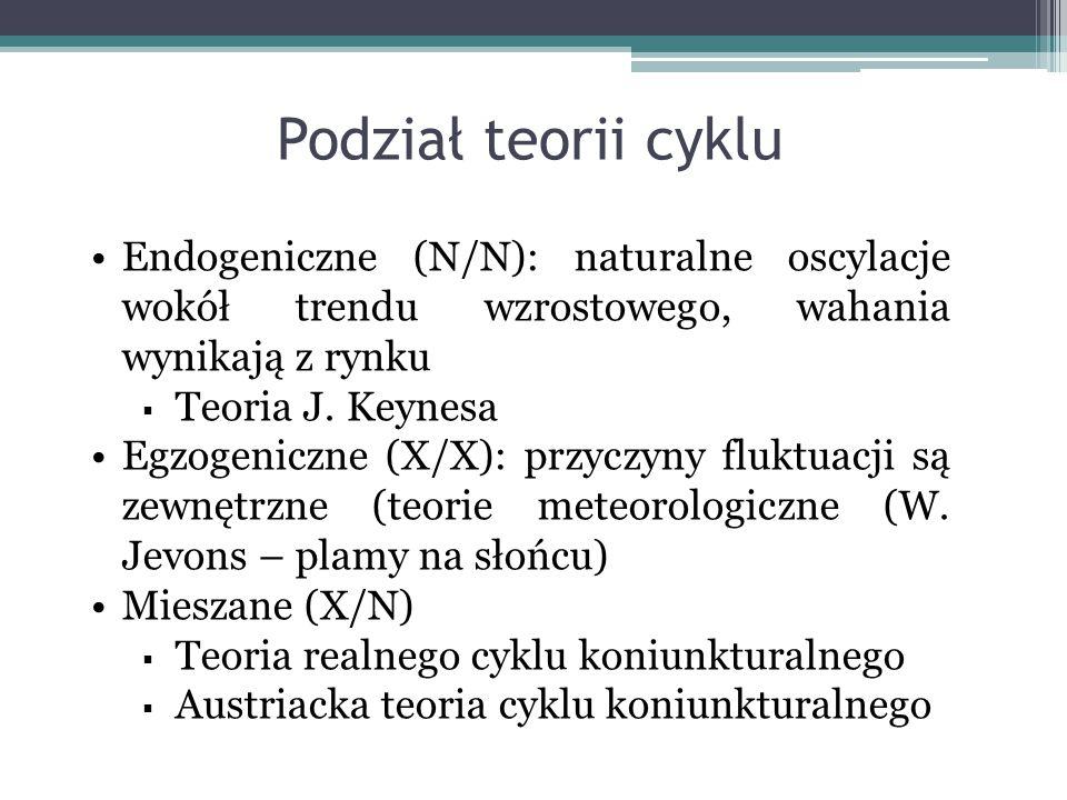 Podział teorii cyklu Endogeniczne (N/N): naturalne oscylacje wokół trendu wzrostowego, wahania wynikają z rynku.