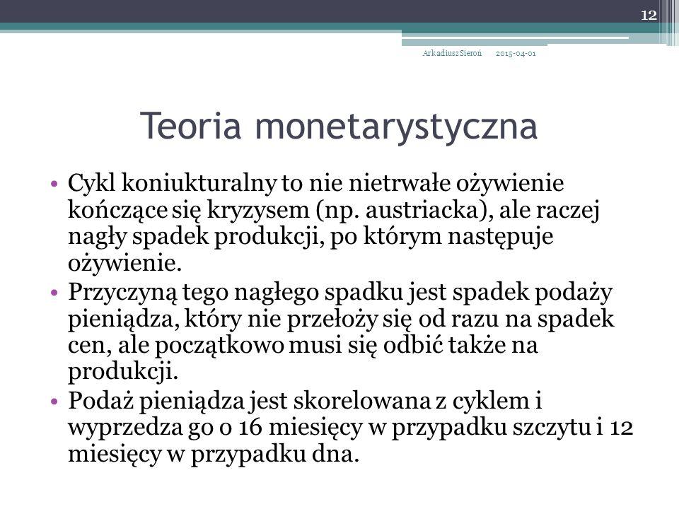 Teoria monetarystyczna