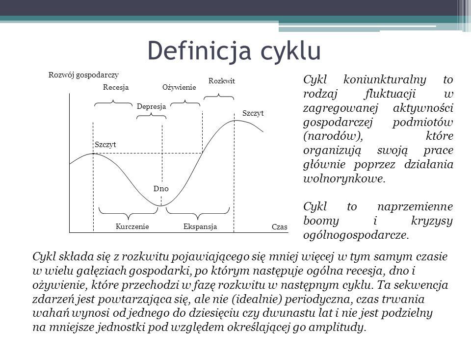 Definicja cyklu Czas. Rozwój gospodarczy. Ekspansja. Kurczenie. Szczyt. Ożywienie. Rozkwit. Recesja.