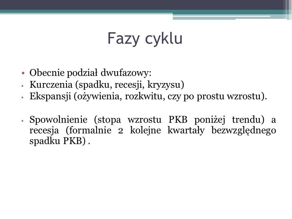 Fazy cyklu Obecnie podział dwufazowy: