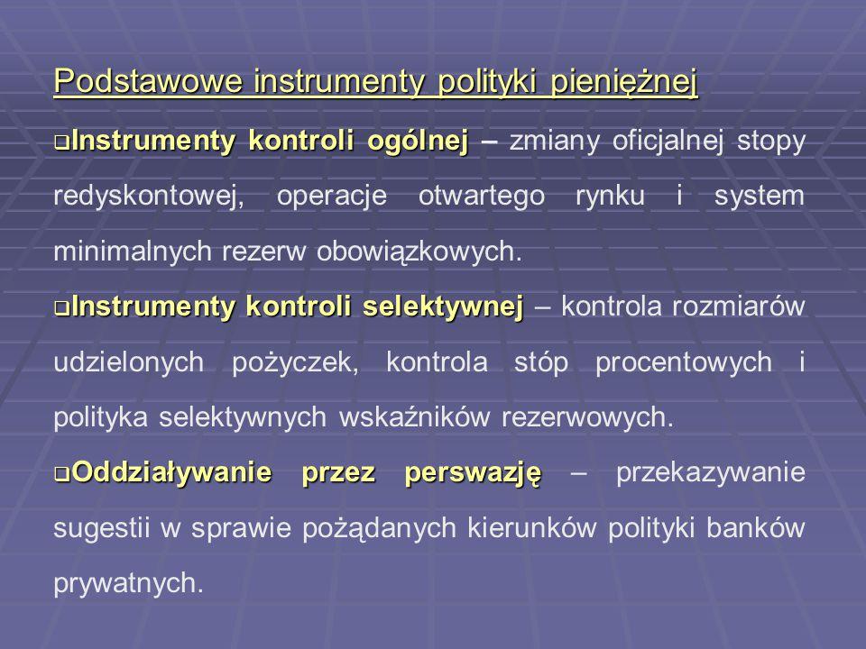 Podstawowe instrumenty polityki pieniężnej