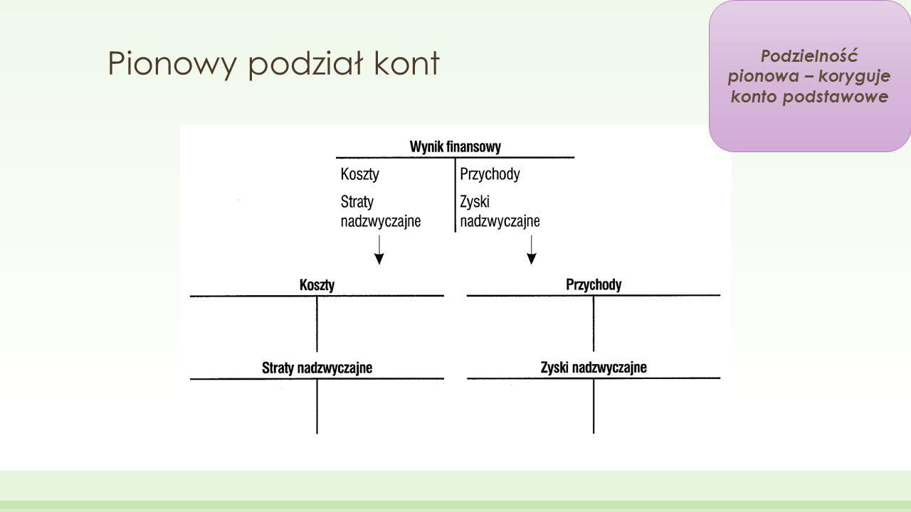 Podzielność pionowa – koryguje konto podstawowe