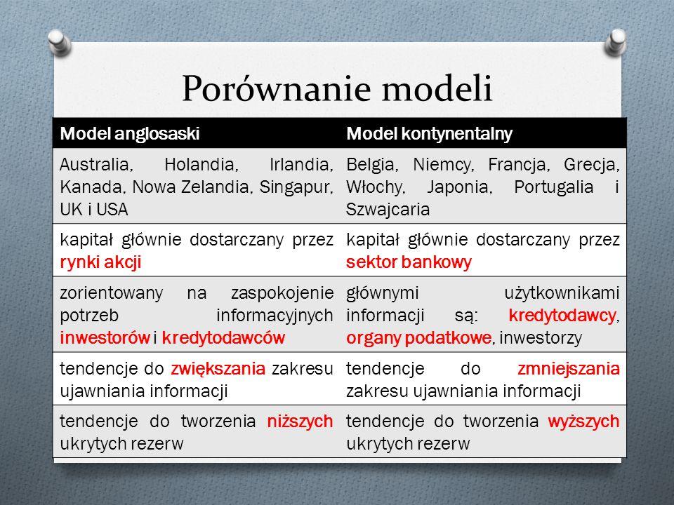 Porównanie modeli Model anglosaski Model kontynentalny