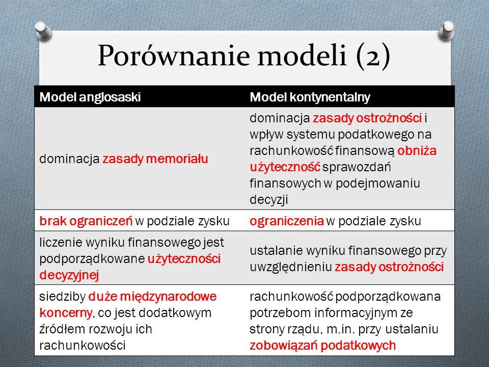 Porównanie modeli (2) Model anglosaski Model kontynentalny