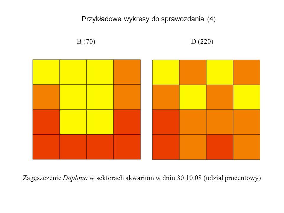 Przykładowe wykresy do sprawozdania (4)