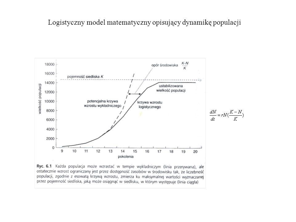 Logistyczny model matematyczny opisujący dynamikę populacji