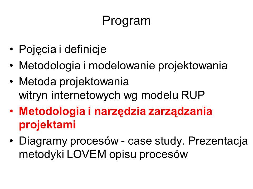 Program Pojęcia i definicje Metodologia i modelowanie projektowania