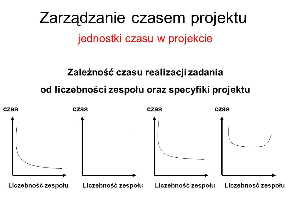 Zarządzanie czasem projektu jednostki czasu w projekcie