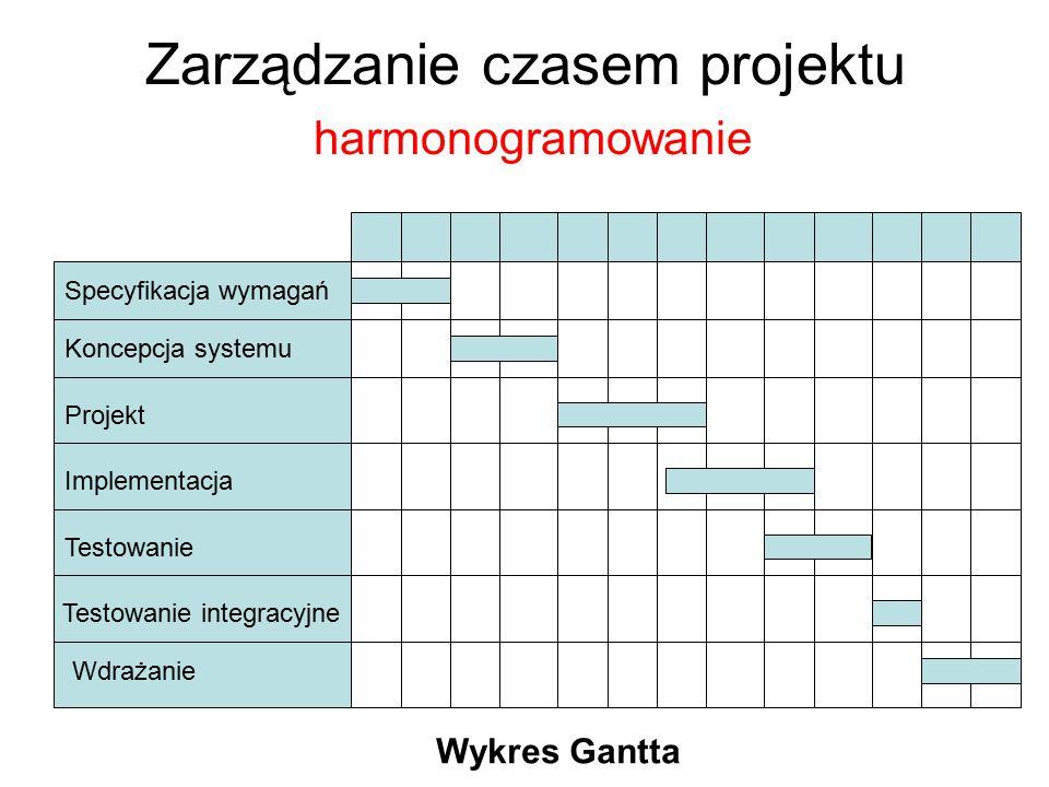 Zarządzanie czasem projektu harmonogramowanie