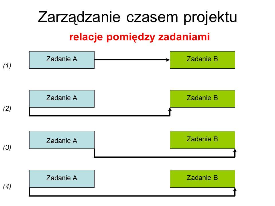 Zarządzanie czasem projektu relacje pomiędzy zadaniami