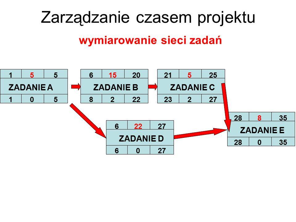 Zarządzanie czasem projektu wymiarowanie sieci zadań