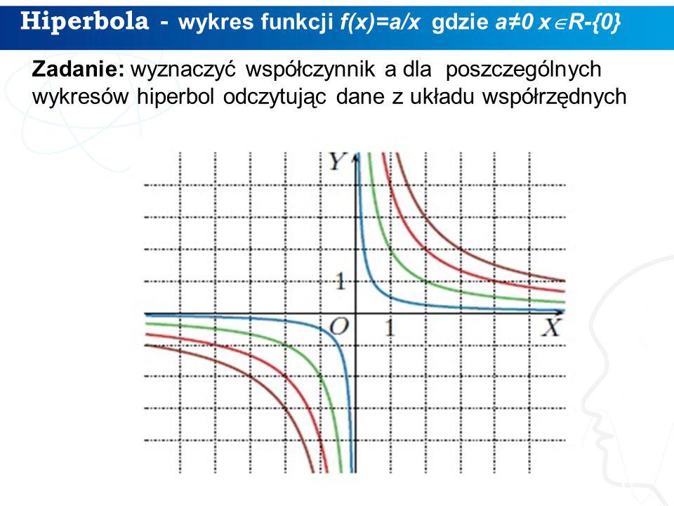 Hiperbola - wykres funkcji f(x)=a/x gdzie a≠0 xR-{0}